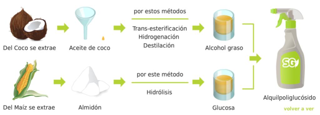 Alquilpoliglucósidos